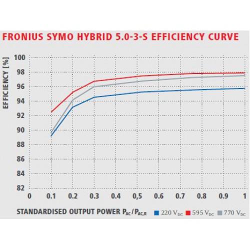 fronius symo hybrid 5 0 3 s. Black Bedroom Furniture Sets. Home Design Ideas